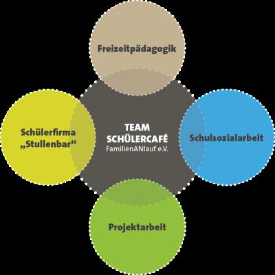 team-schuelercafe_fAN